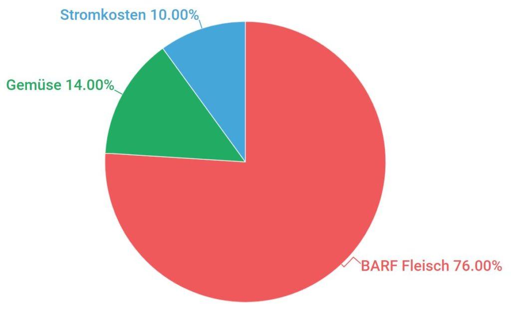 barf-kosten-in-Prozent
