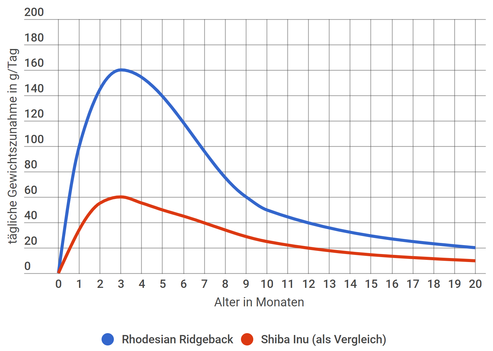 Rhodesian Ridgeback tägliche Gewichtszunahme