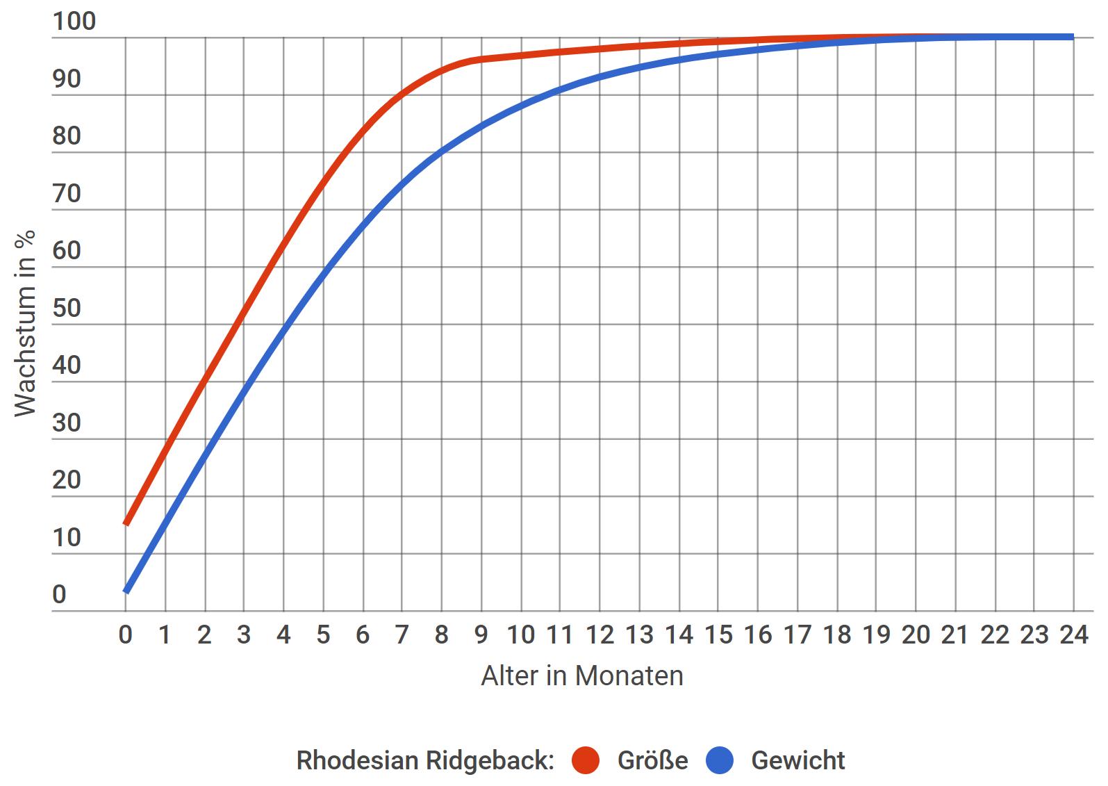 Rhodesian Ridgeback Wachstum in Prozent